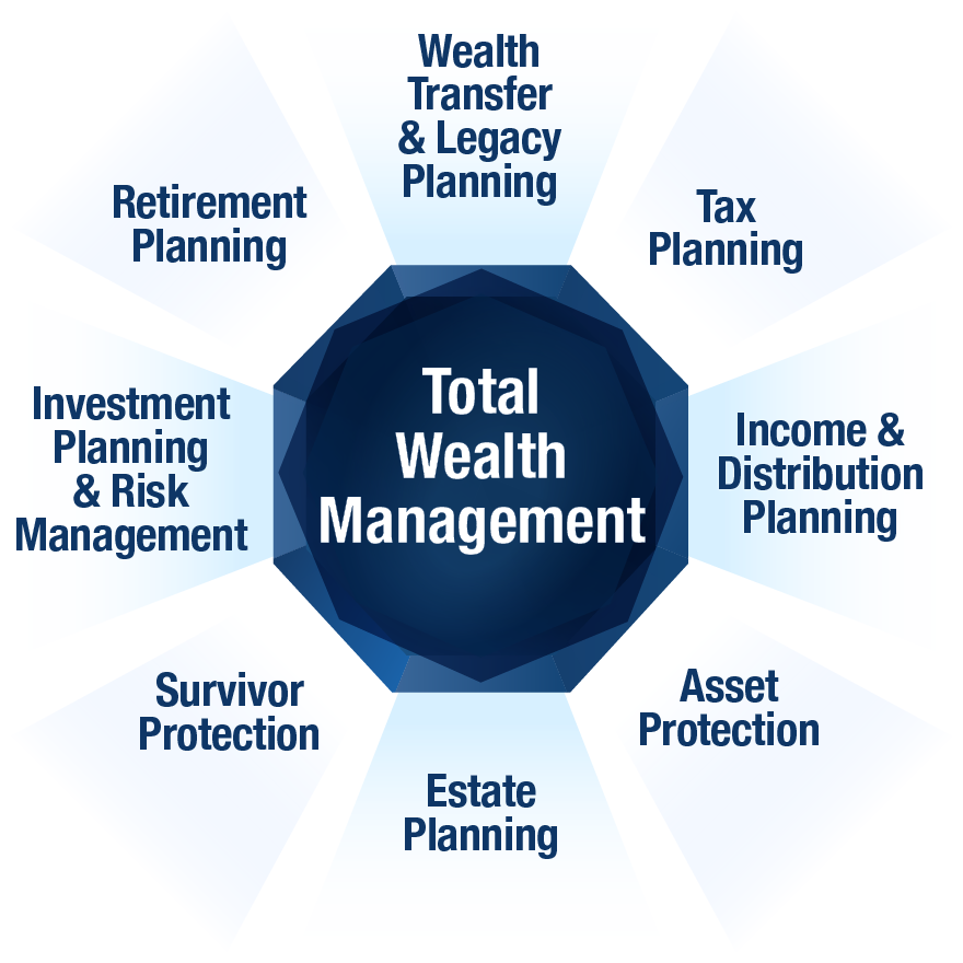 Diagram of the components of our Total Wealth Management strategy